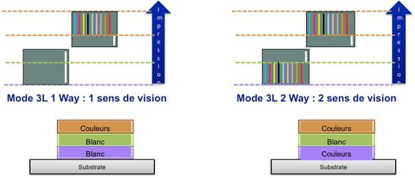SC-S80600-Mode Qualité 3 layers