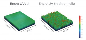 'impression UVGel - Comparatif UV-UVgel