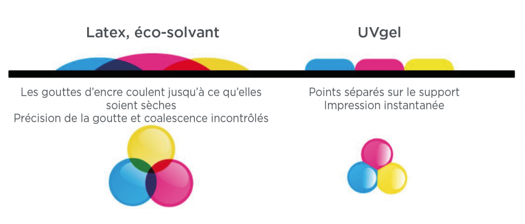 'impression UVGel - Comparatif dépose de gouttes