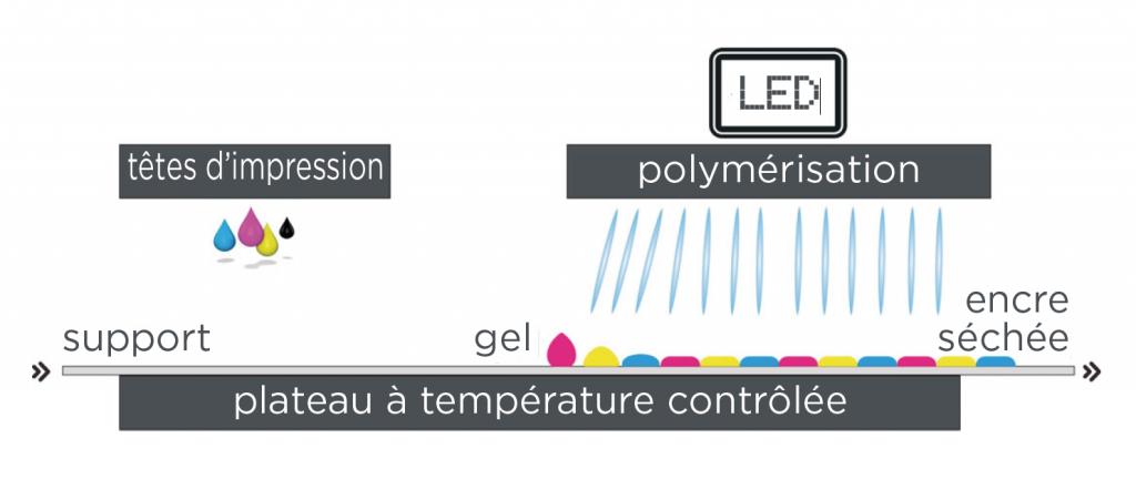 'impression UVGel - polymérisation