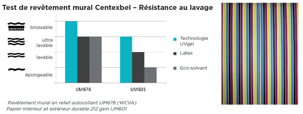 Technologie UVGel - résistance lavage