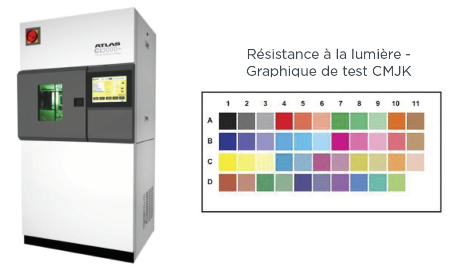 technologie d'impression UVGel - résistance lumière
