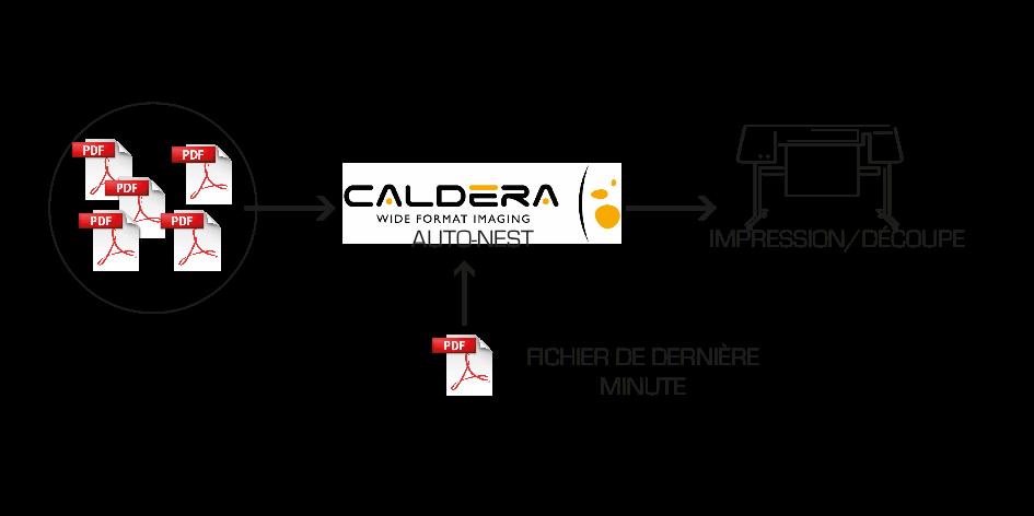 Impression-découpe-impression découpe via Caldera