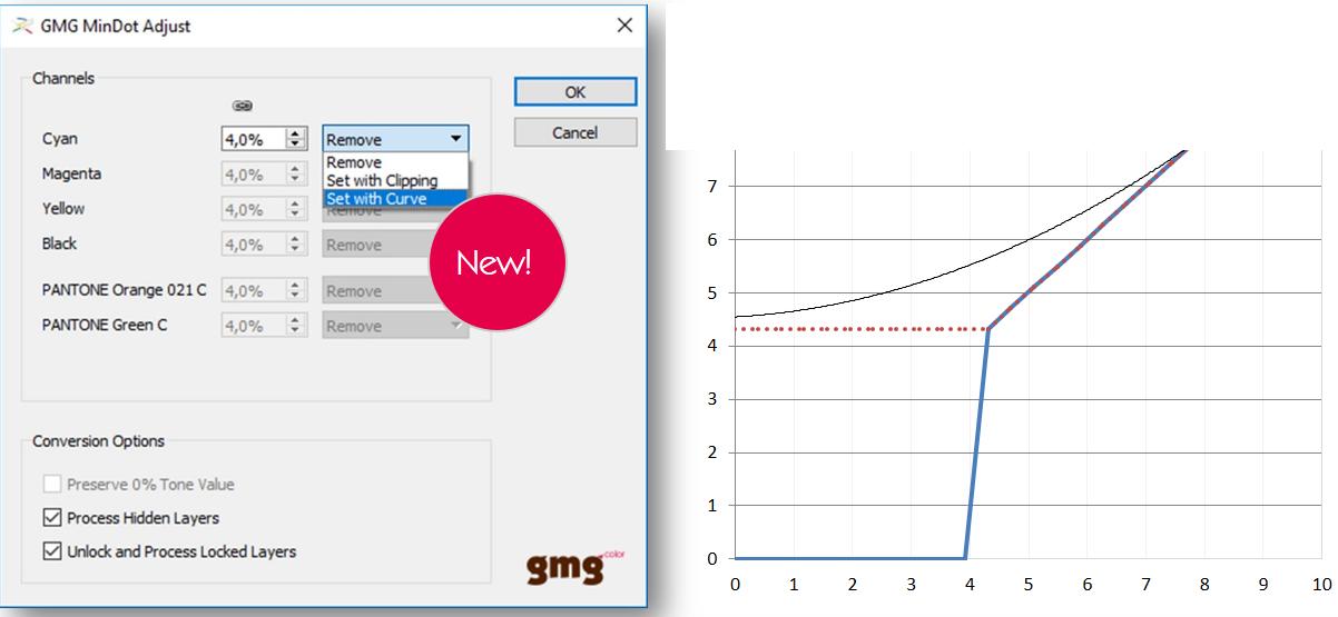 GMGCPI1.3-curve