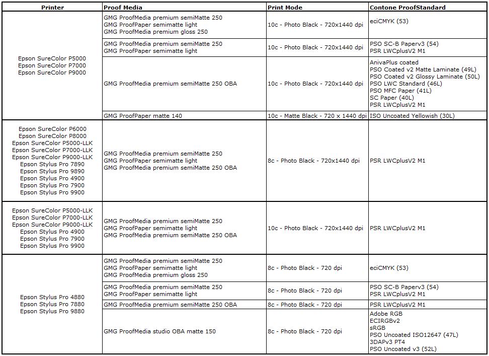 GMG ColorProof 5.10-Nouveaux standards