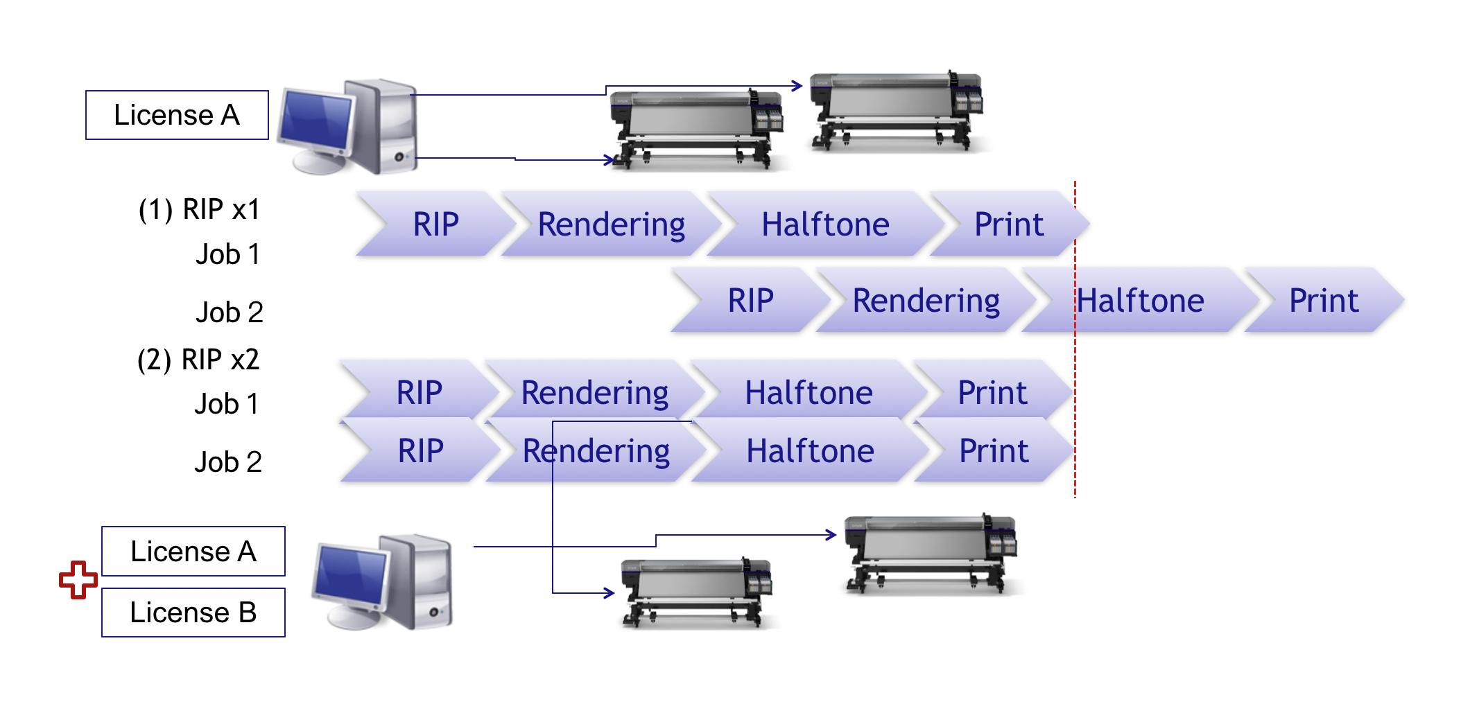 Epson Edge Print - Multi-rip